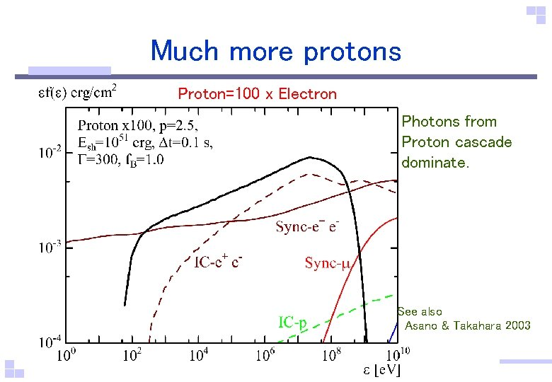 Much more protons Proton=100 x Electron Photons from Proton cascade dominate. See also Asano