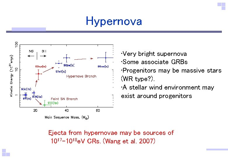 Hypernova • Very bright supernova • Some associate GRBs • Progenitors may be massive