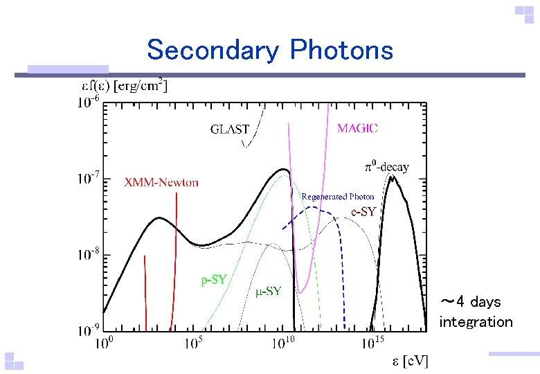 Secondary Photons ~ 4 days integration