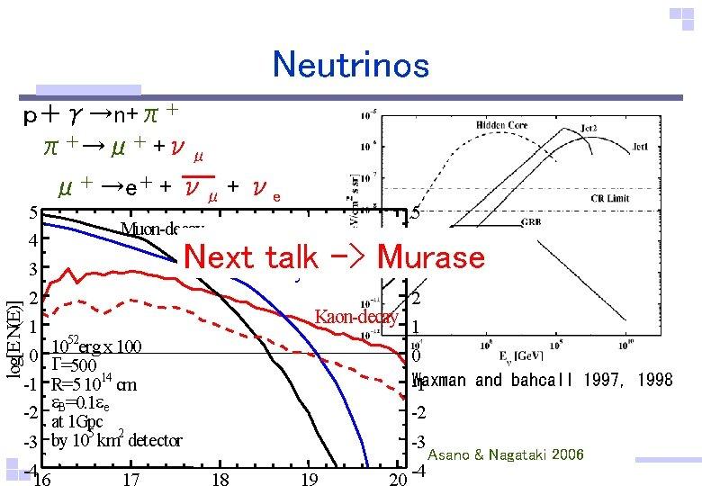 Neutrinos p+γ→n+π+ π+→μ+ +νμ 5 4 μ+ →e+ + νμ + νe Muon-decay log[E