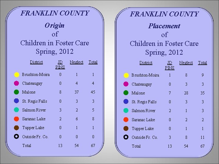 FRANKLIN COUNTY Origin of Children in Foster Care Spring, 2012 Placement of Children in
