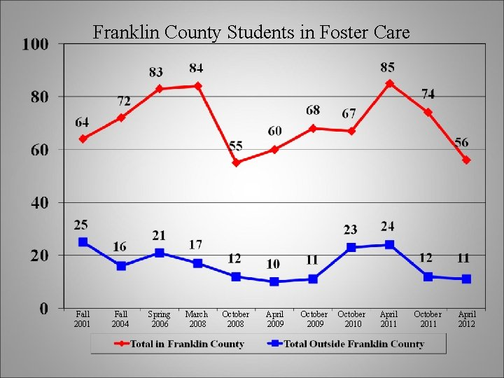 Franklin County Students in Foster Care Fall 2001 Fall 2004 Spring 2006 March 2008
