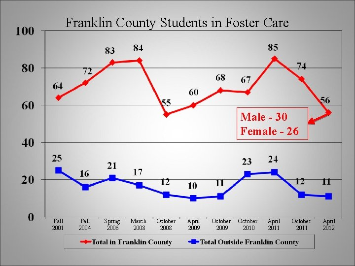 Franklin County Students in Foster Care Male - 30 Female - 26 Fall 2001
