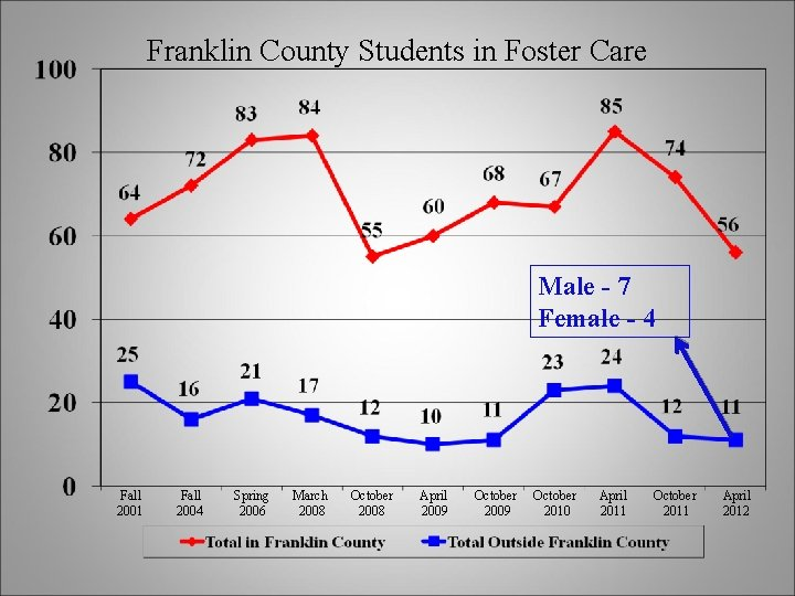 Franklin County Students in Foster Care Male - 7 Female - 4 Fall 2001