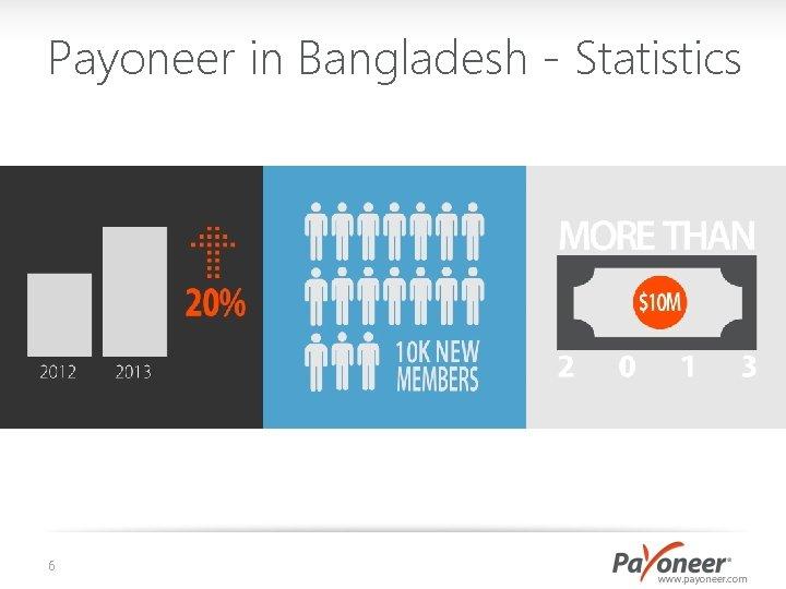 Payoneer in Bangladesh - Statistics 6