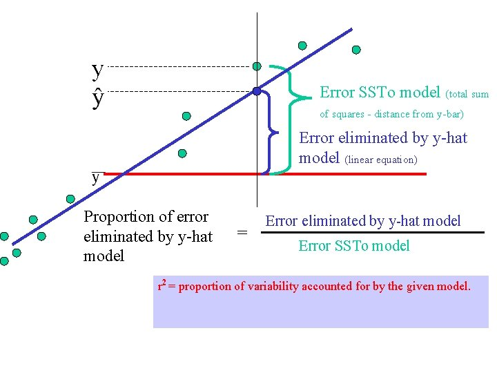 y Error SSTo model (total sum of squares - distance from y-bar) Error eliminated