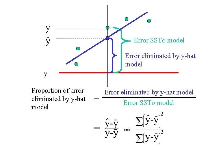 y Error SSTo model Error eliminated by y-hat model Proportion of error eliminated by