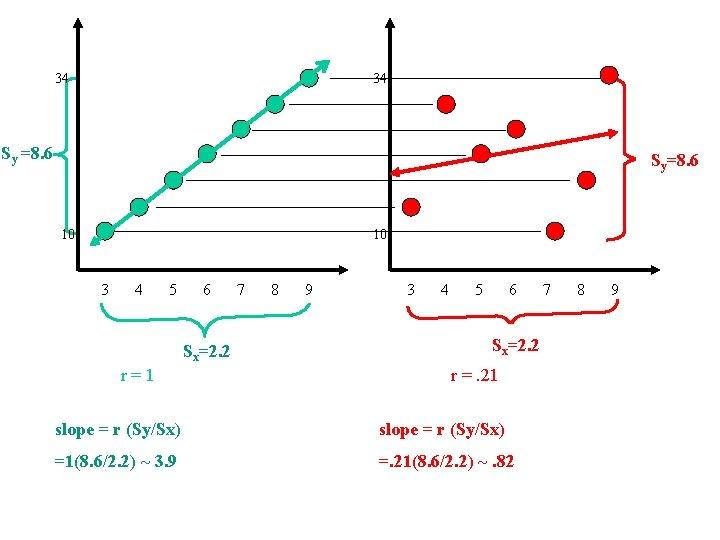 34 34 Sy =8. 6 =? Syy=8. 6 10 10 3 4 5 6