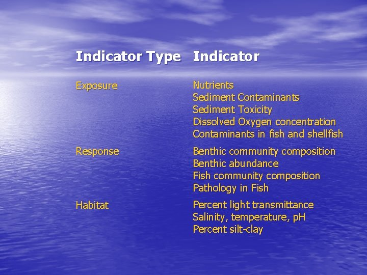 Indicator Type Indicator Exposure Nutrients Sediment Contaminants Sediment Toxicity Dissolved Oxygen concentration Contaminants in