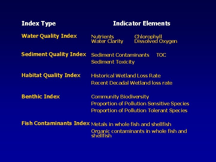 Index Type Water Quality Index Indicator Elements Nutrients Water Clarity Chlorophyll Dissolved Oxygen Sediment