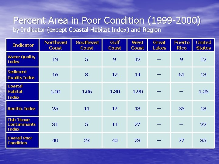 Percent Area in Poor Condition (1999 -2000) by Indicator (except Coastal Habitat Index) and