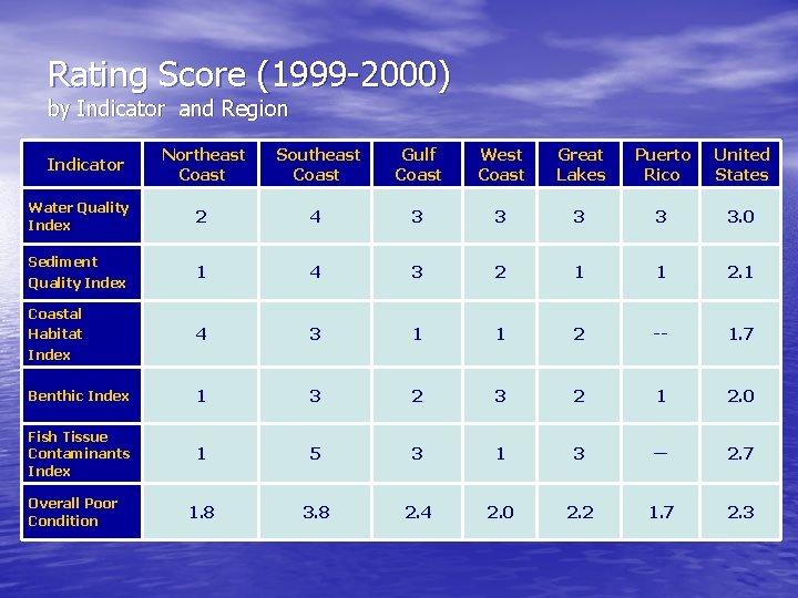 Rating Score (1999 -2000) by Indicator and Region Northeast Coast Southeast Coast Gulf Coast
