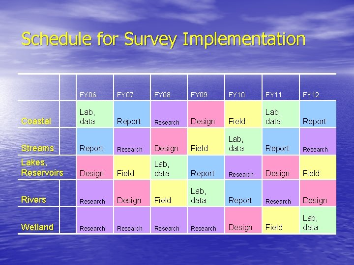 Schedule for Survey Implementation FY 06 Coastal Streams Lakes, Reservoirs Rivers Wetland Lab, data