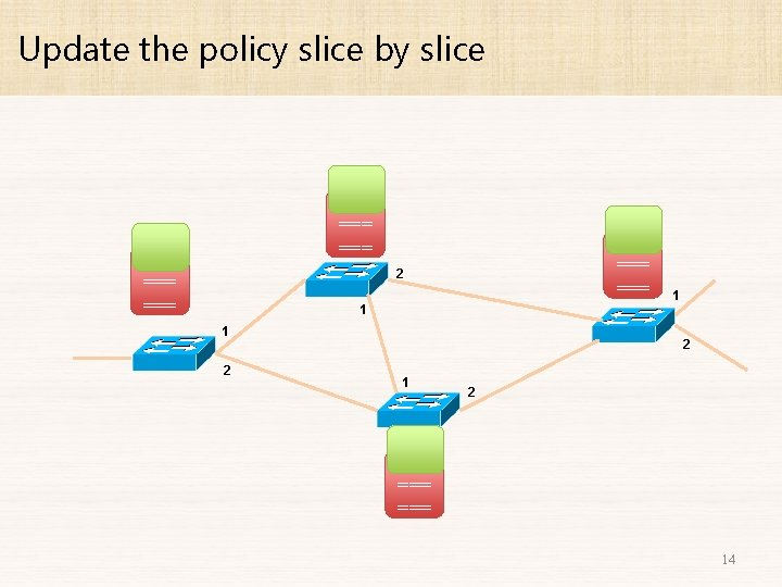 Update the policy slice by slice === === === 2 1 1 2 1