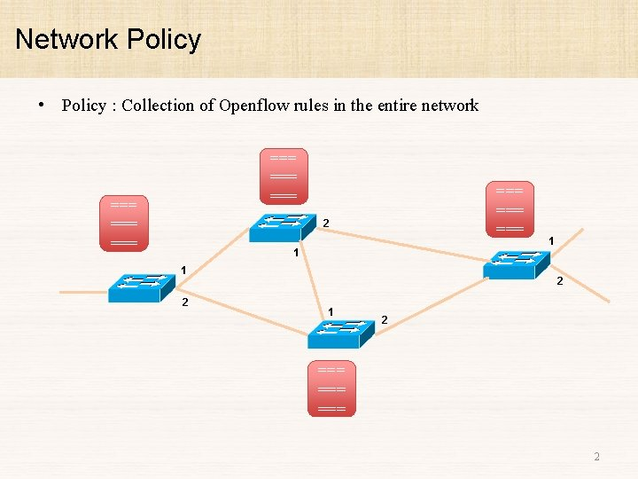 Network Policy • Policy : Collection of Openflow rules in the entire network ===