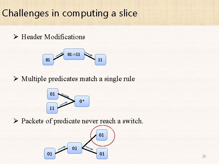 Challenges in computing a slice Ø Header Modifications 01 ->11 01 11 Ø Multiple