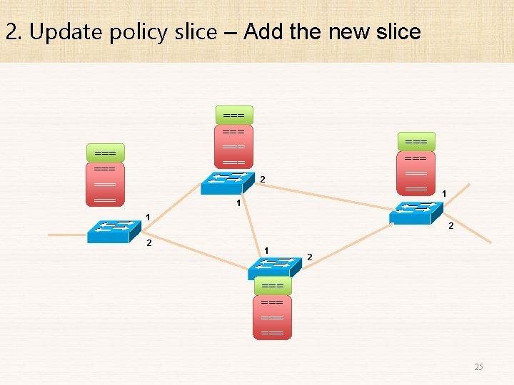 2. Update policy slice – Add the new slice === === === 2 1