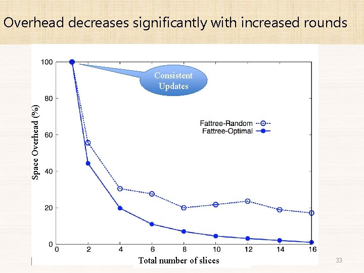 Overhead decreases significantly with increased rounds Space Overhead (%) Consistent Updates Total number of