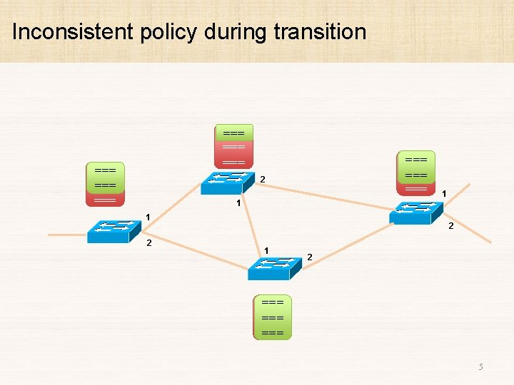 Inconsistent policy during transition === === === 2 1 1 2 1 2 ===