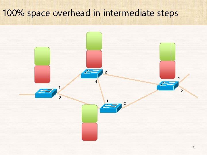 100% space overhead in intermediate steps 2 1 1 1 2 2 1 2