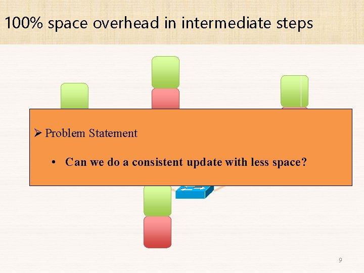 100% space overhead in intermediate steps 2 Ø Problem Statement 1 1 1 •