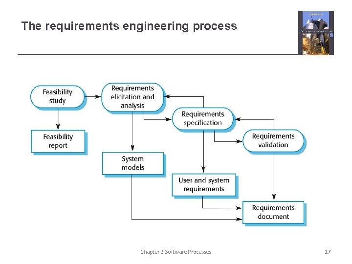 The requirements engineering process Chapter 2 Software Processes 17