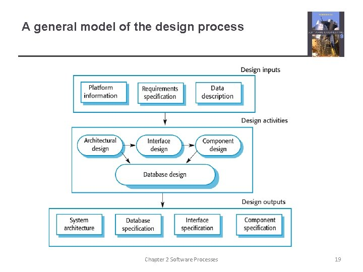 A general model of the design process Chapter 2 Software Processes 19