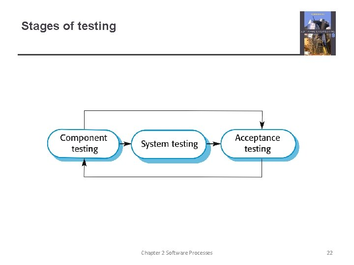 Stages of testing Chapter 2 Software Processes 22