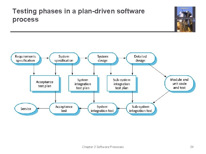 Testing phases in a plan-driven software process Chapter 2 Software Processes 24