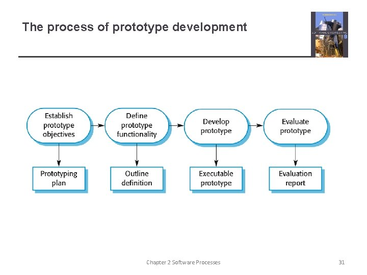 The process of prototype development Chapter 2 Software Processes 31
