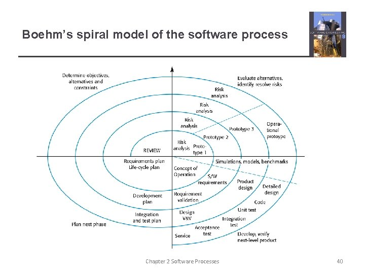 Boehm's spiral model of the software process Chapter 2 Software Processes 40