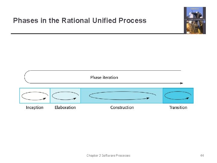 Phases in the Rational Unified Process Chapter 2 Software Processes 44