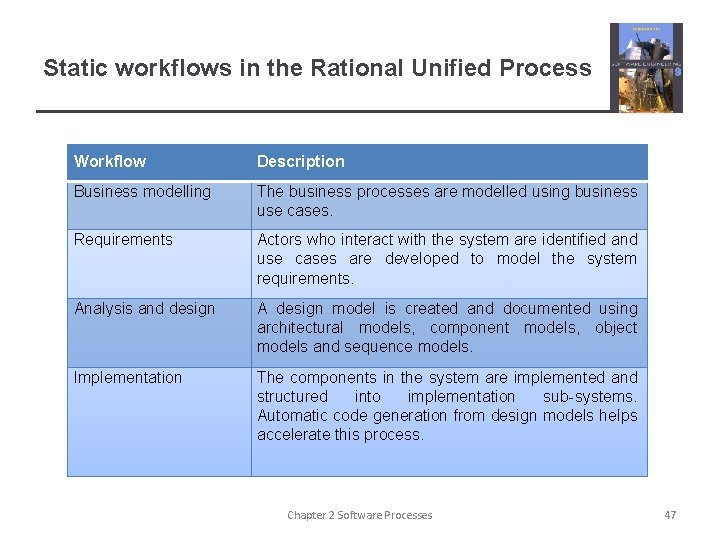 Static workflows in the Rational Unified Process Workflow Description Business modelling The business processes
