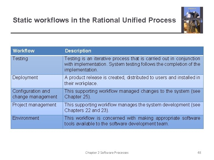 Static workflows in the Rational Unified Process Workflow Description Testing is an iterative process