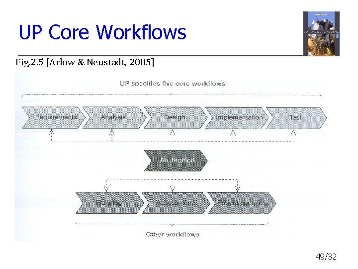 UP Core Workflows Fig. 2. 5 [Arlow & Neustadt, 2005] 49/32