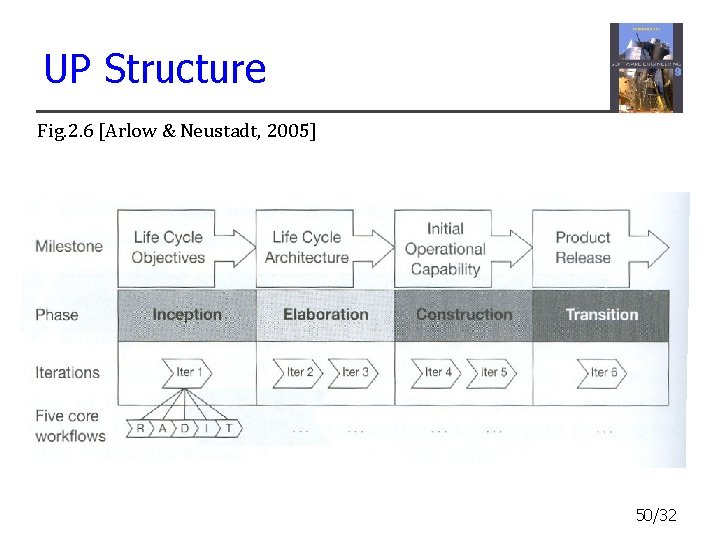 UP Structure Fig. 2. 6 [Arlow & Neustadt, 2005] 50/32
