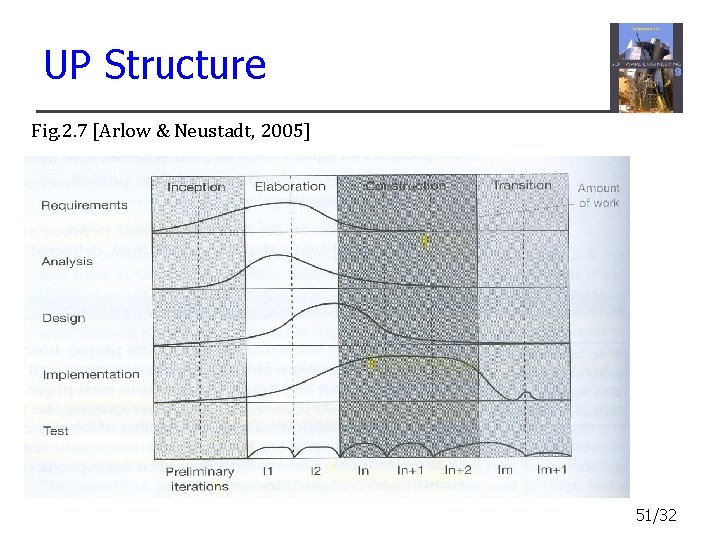 UP Structure Fig. 2. 7 [Arlow & Neustadt, 2005] 51/32