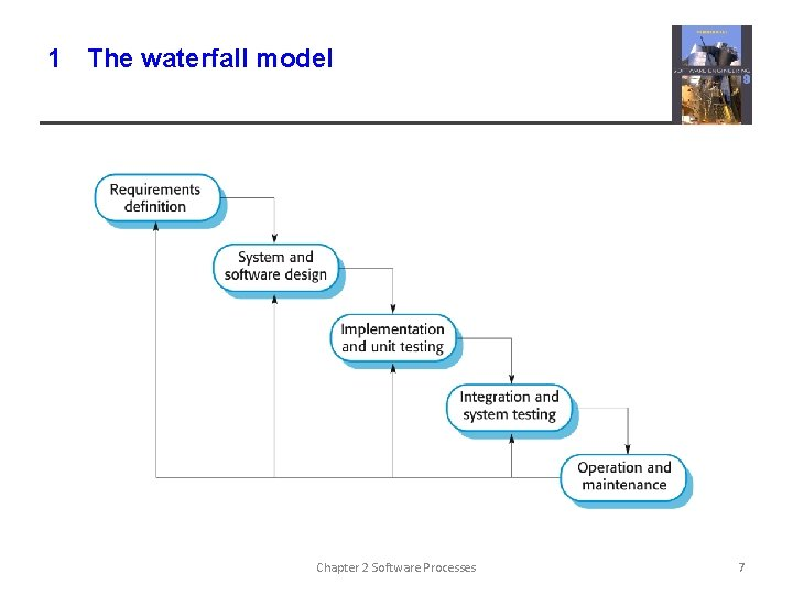 1 The waterfall model Chapter 2 Software Processes 7