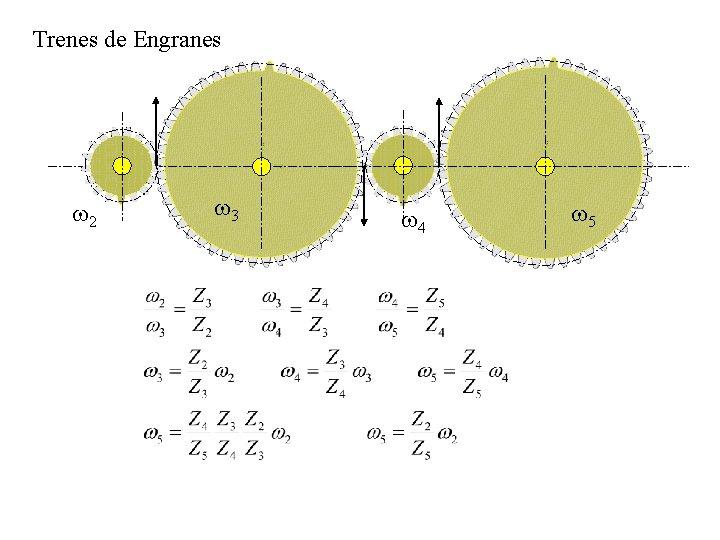 Trenes de Engranes w 2 w 3 w 4 w 5