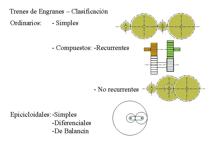Trenes de Engranes – Clasificación Ordinarios: - Simples - Compuestos: -Recurrentes - No recurrentes