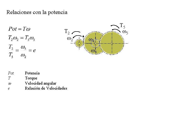Relaciones con la potencia T 2 w 2 T 5 w 4 w 3