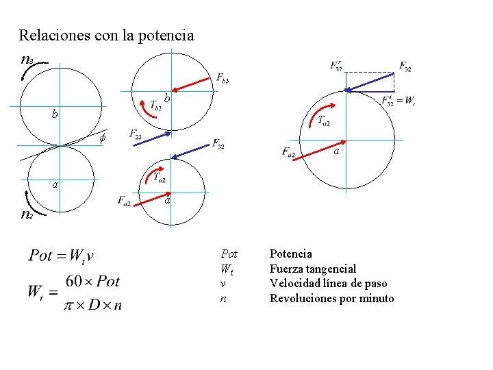 Relaciones con la potencia n 3 b b f a a n 2 a