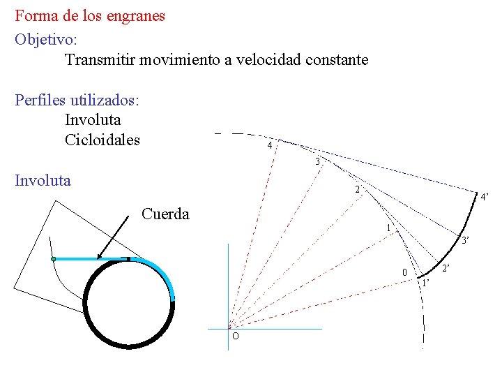 Forma de los engranes Objetivo: Transmitir movimiento a velocidad constante Perfiles utilizados: Involuta Cicloidales