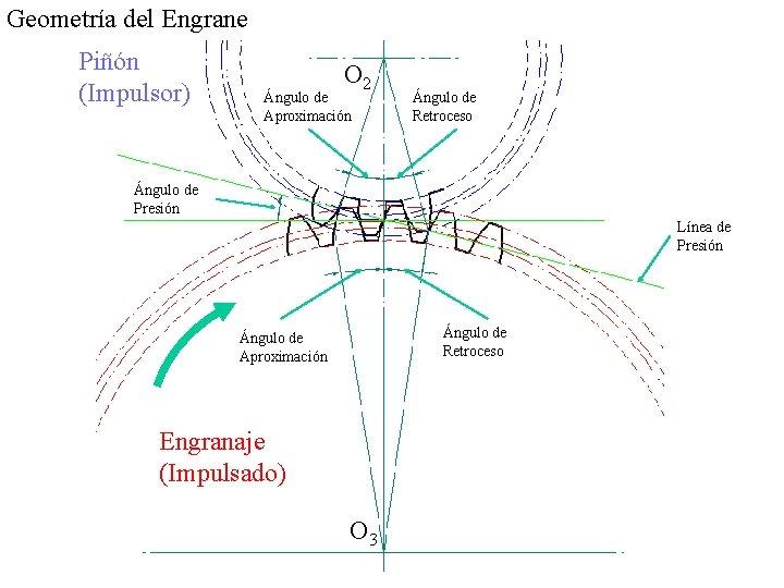 Geometría del Engrane Piñón (Impulsor) O 2 Ángulo de Aproximación Ángulo de Retroceso Ángulo