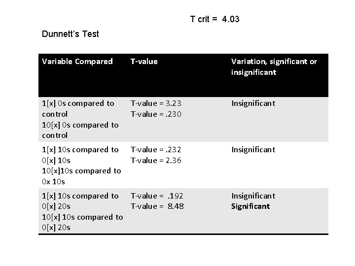 T crit = 4. 03 Dunnett's Test Variable Compared T-value Variation, significant or insignificant