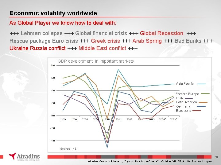 Economic volatility worldwide As Global Player we know how to deal with: +++ Lehman