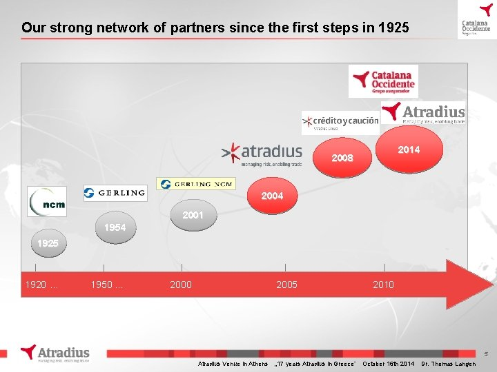 Our strong network of partners since the first steps in 1925 2008 2014 2001