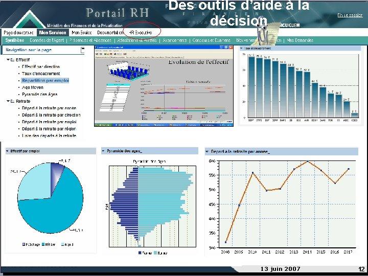Des outils d'aide à la décision 13 juin 2007 12