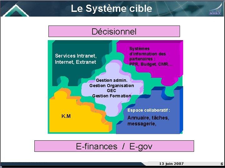 Le Système cible Décisionnel Services Intranet, Internet, Extranet Systèmes d'information des partenaires : PPR,