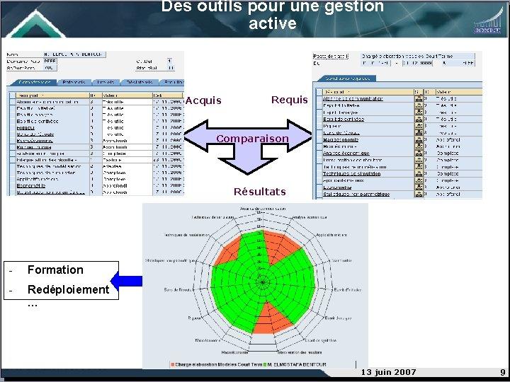 Des outils pour une gestion active Acquis Requis Comparaison Résultats - Formation - Redéploiement